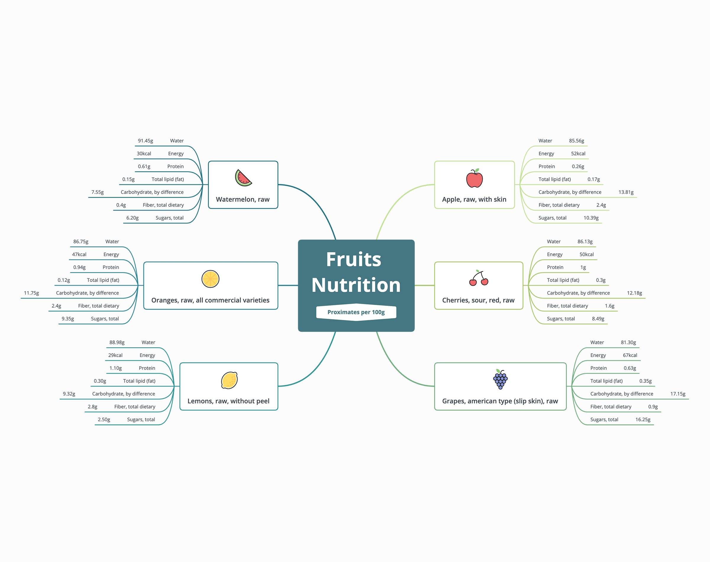 Fruits Nutrition